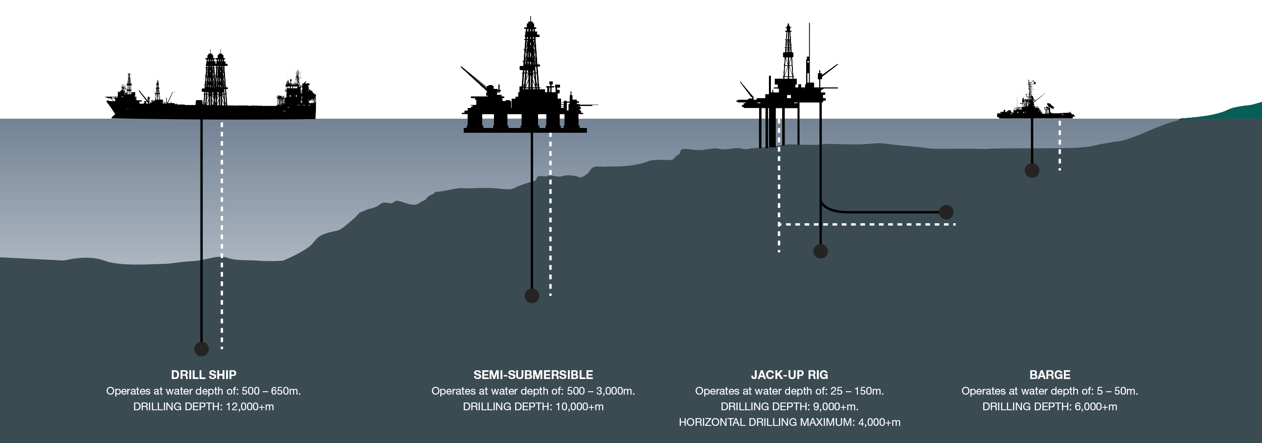 Valiant Offshore Drilling Rig Types